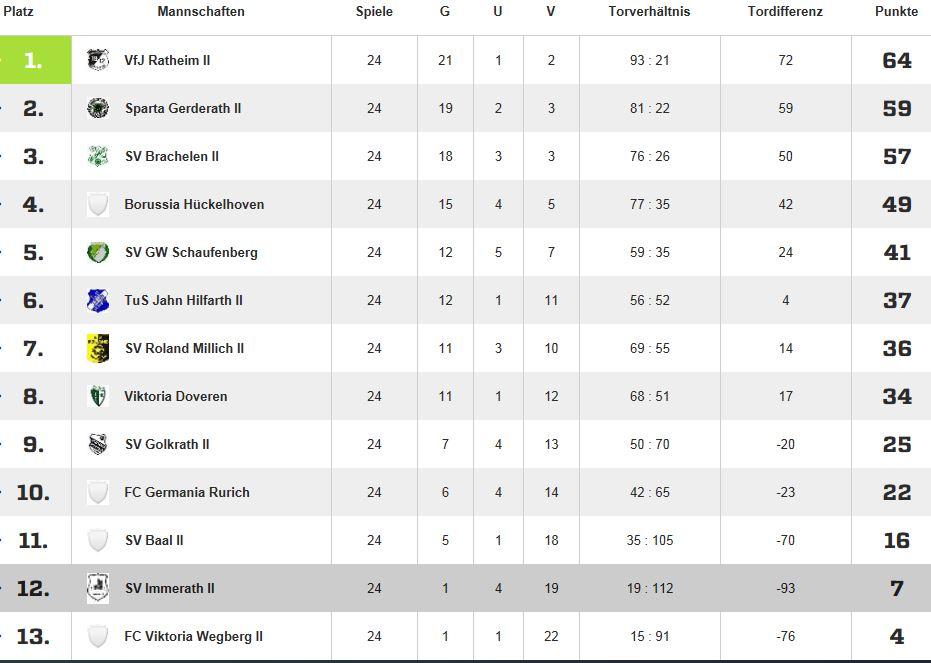 Tabelle_Herren_2_2013