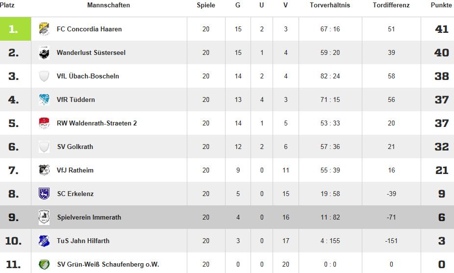 Tabelle_Damen_2014