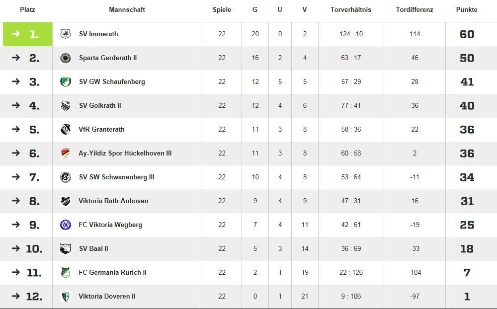 1.Mannschaft 2016-17
