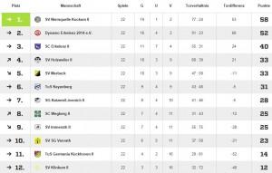 2.Mannschaft 2016-17